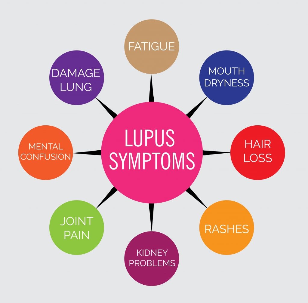 Diagram showing the various symptoms of lupus
